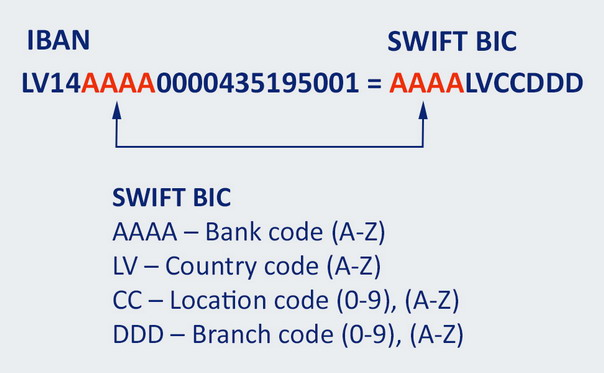 IBAN - SWIFT