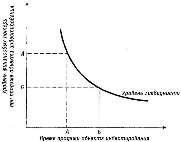 Зависимость между временем продажи объекта инвестирования и уровнем финансовых потерь
