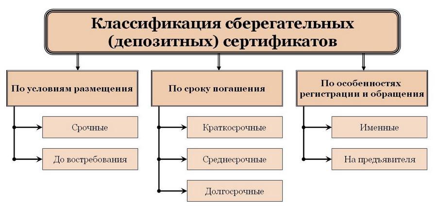 Классификация сберегательных (депозитных) сертификатов
