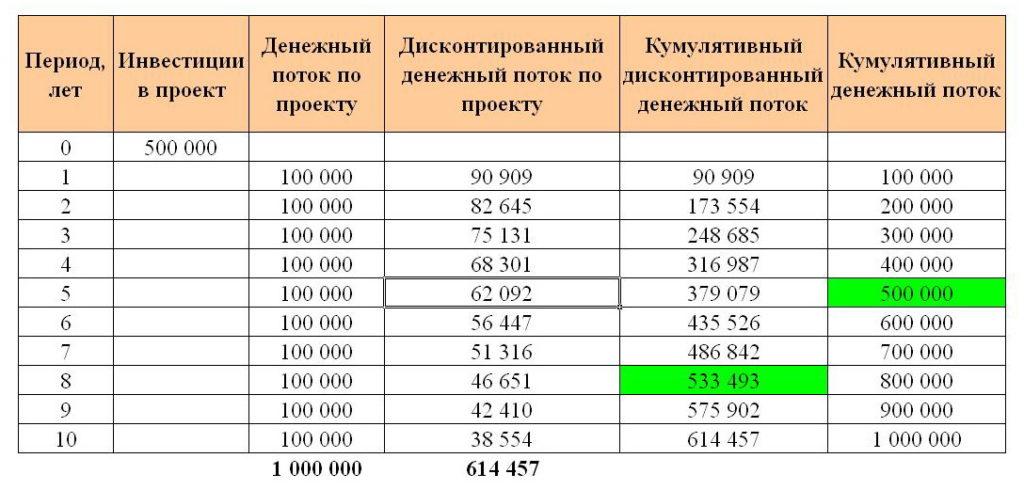 Пример расчёта дисконтированного срока окупаемости инвестиций