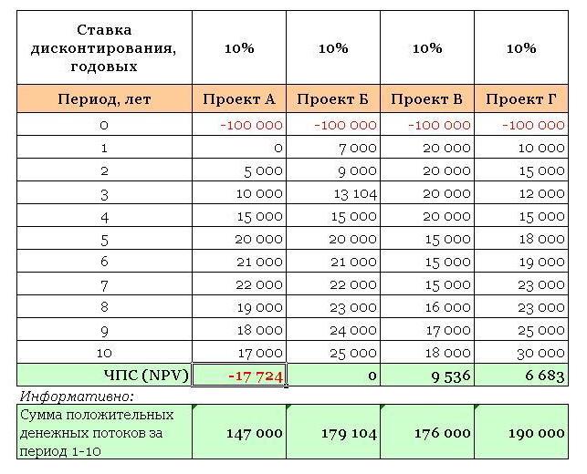 Расчёт NPV в Ecxel посреддством функции ЧПС