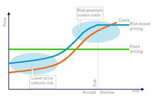 Risk-Based Pricing