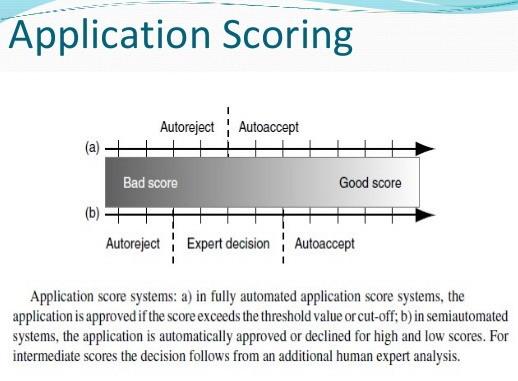 Application-scoring
