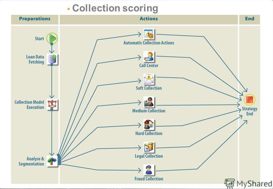 Collection-scoring