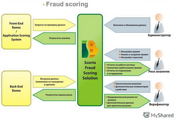 Fraud-scoring