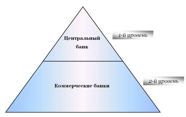 Структура банковской системы