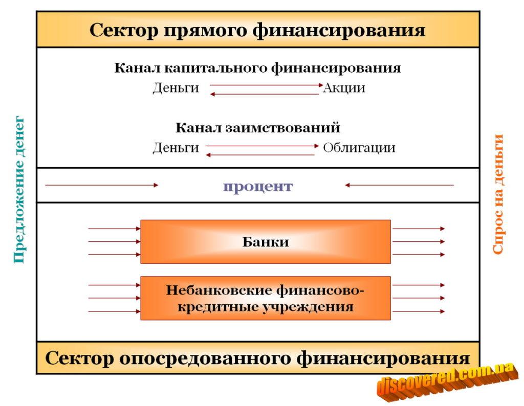 Институциональная структура денежного рынка