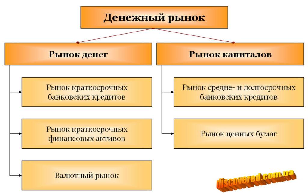 Экономическая структура денежного рынка