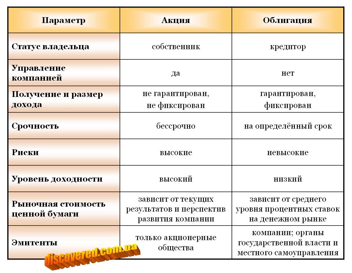 Акции облигации шпаргалка
