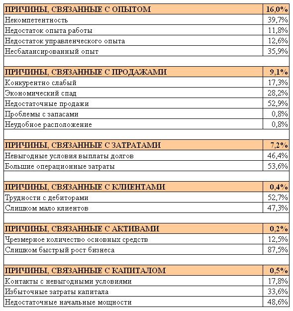 Причины неудач в бизнесе по данным Dun&Bradstreet Corporation (продолжение)