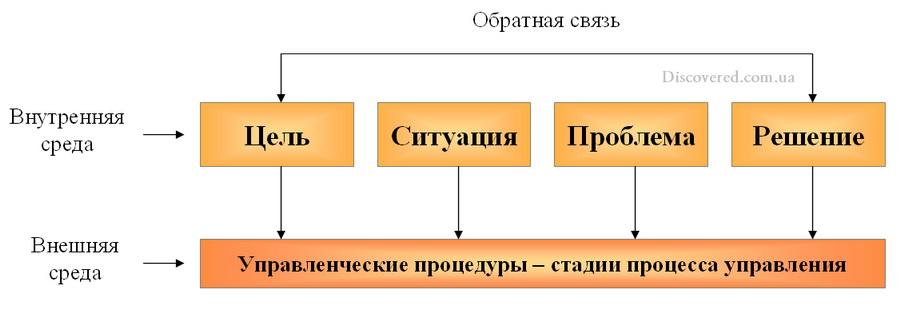 Процесс управления организацией
