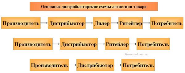 Дистрибьютор в системе логистики товаров
