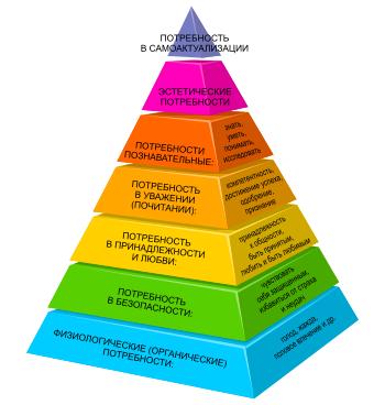 Расширенная пирамидапотребностей Маслоу