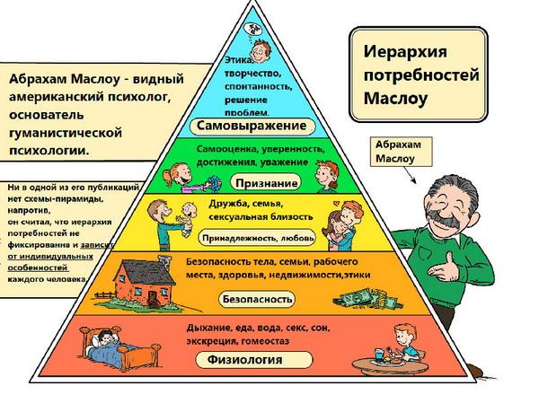 Пирамидапотребностей Маслоу