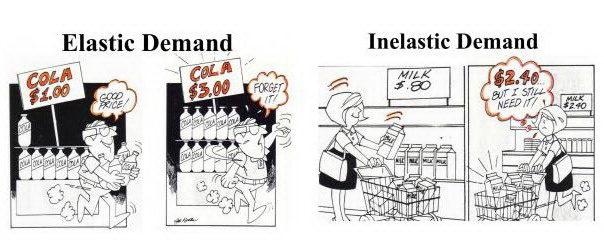 Виды спроса в маркетинге