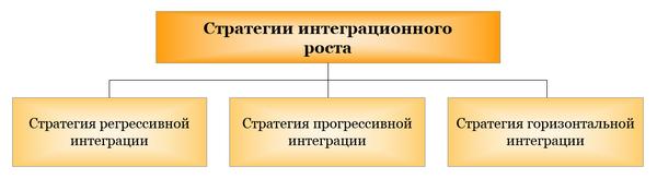 Стратегии интеграционного роста