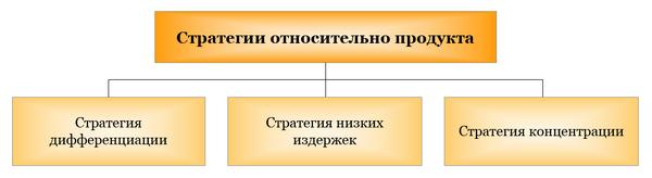 Стратегии относительно продукта
