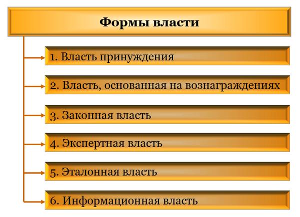 Основные формы власти