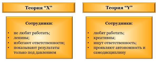 "Стили лидерства по МакГрегору: теория ""X"" и теория ""Y"""