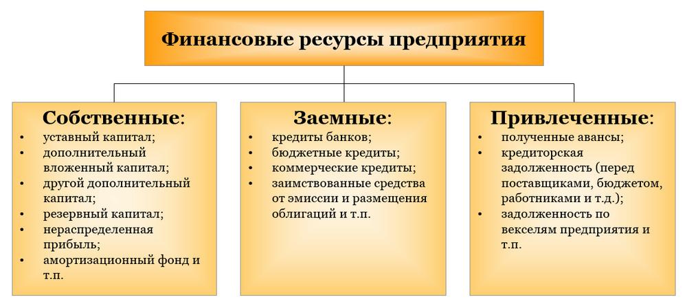 Финансовые ресурсы предприятий