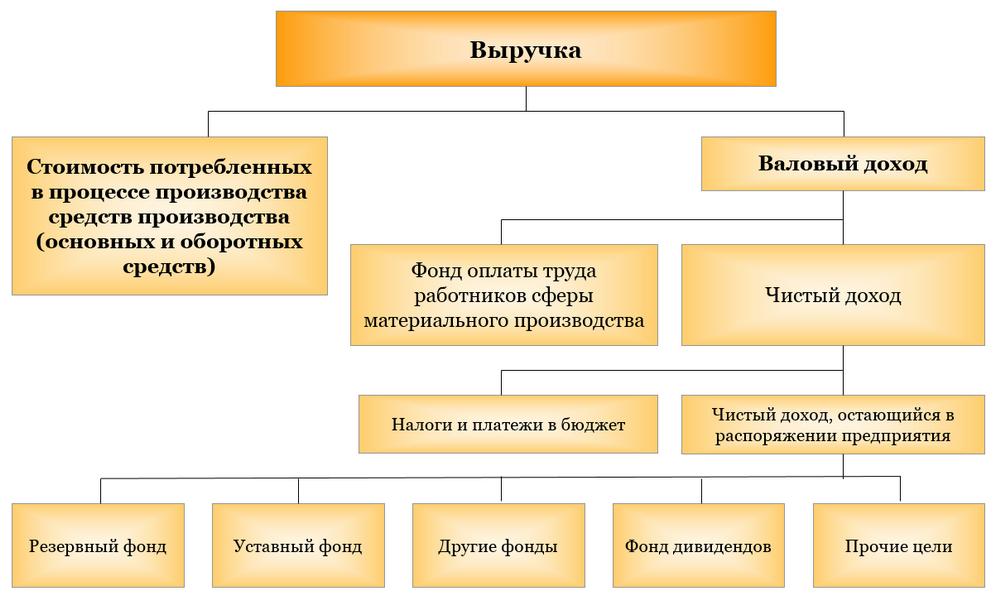 Распределение доходов и накоплений предприятий
