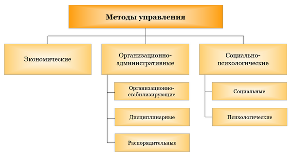 Методы управления