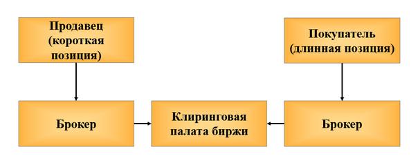 Финансовые фьючерсные контракты