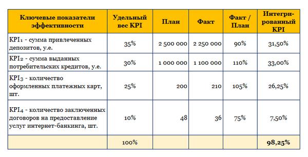Пример расчета показателей KPI