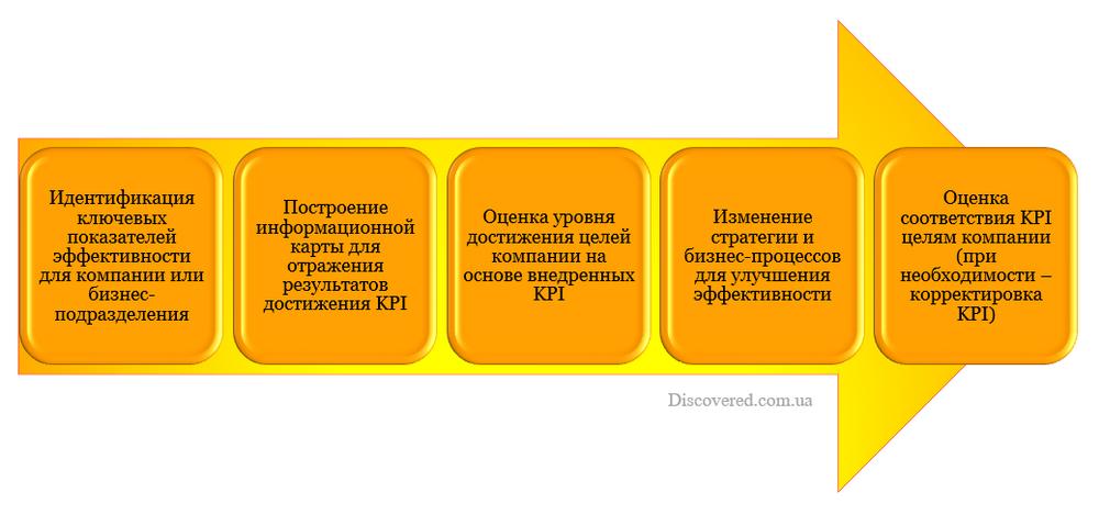 Этапы разработки системы KPI