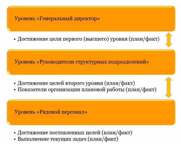 Иерархия KPI