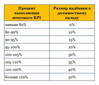 Шкала надбавки к зарплате в зависимости от значения KPI