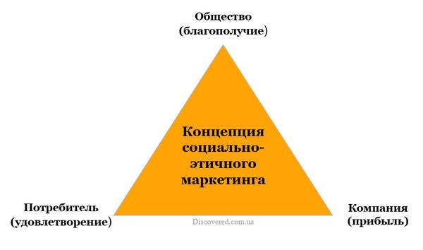 Концепция социально-этичного маркетинга