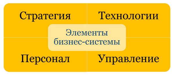 Элементы бизнес-системы