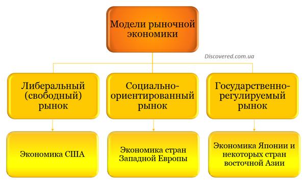 модели рыночной экономики