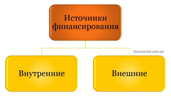 Источники финансирования по отношению к предприятию