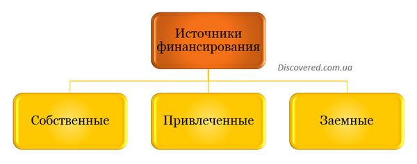 Источники финансирования в зависимости от их происхождения