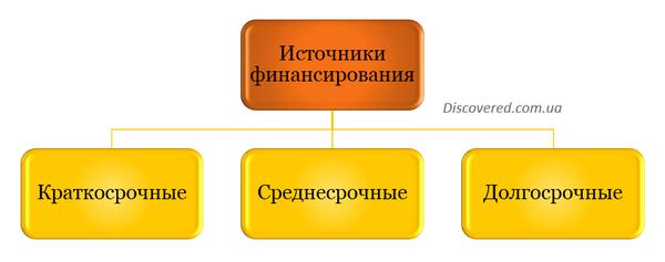 Источники финансирования в зависимости от срока привлечения