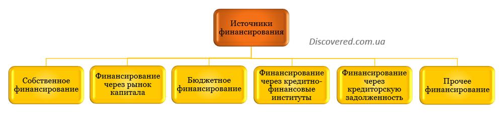 Источники финансирования в зависимости от субъекта финансирования