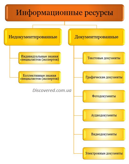 Виды информационных ресурсов