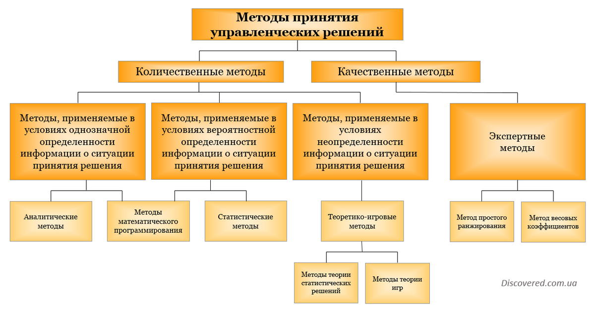 Решение задачи по методам принятия управленческих решений решение задач по математике класс 9