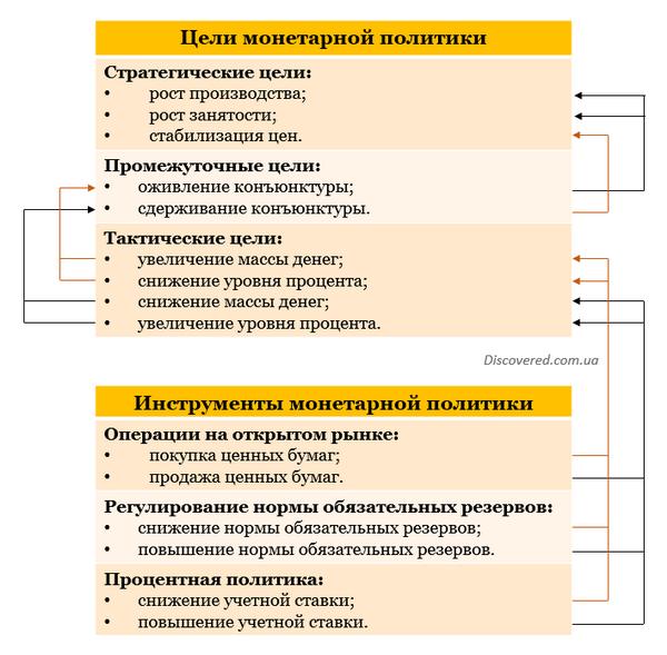 Схема связей целей и инструментов монетарной политики