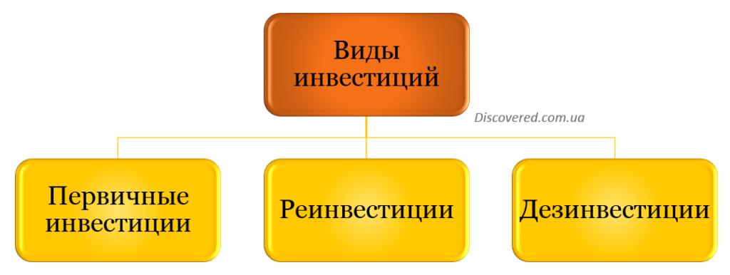 Виды инвестиций в зависимости от характера капиталовложений