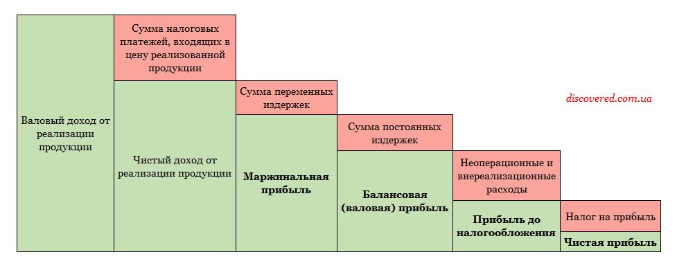 Структура прибыли предприятия