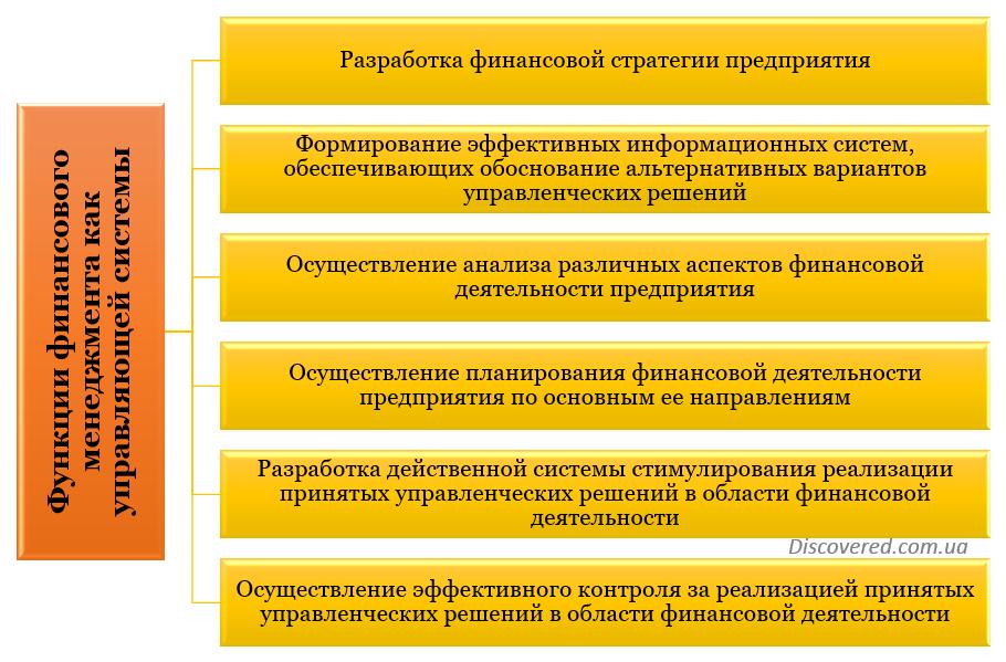 Функции финансового менеджмента как управляющей системы