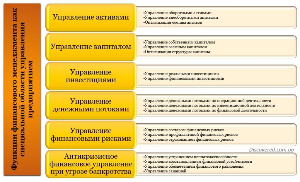 Многоуровневая функциональная система управления финансовой деятельностью