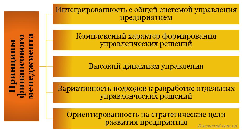 Принципы финансового менеджмента