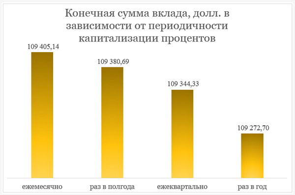 Зависимость итоговой суммы вклада от периодичности капитализации процентов