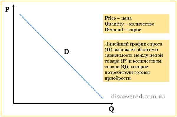График кривой спроса