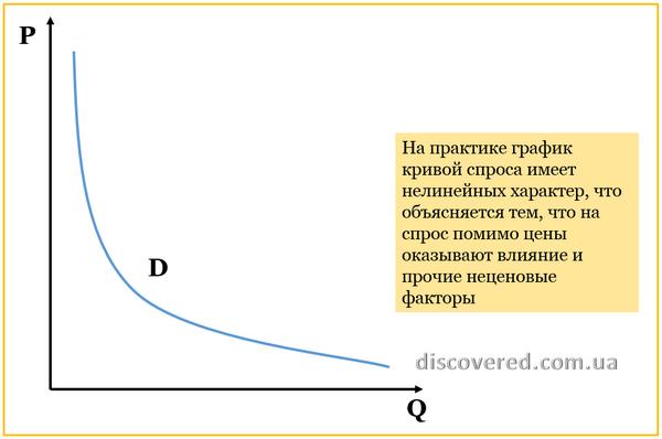 Реальный график кривой спроса