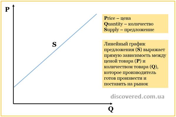 График кривой предложения